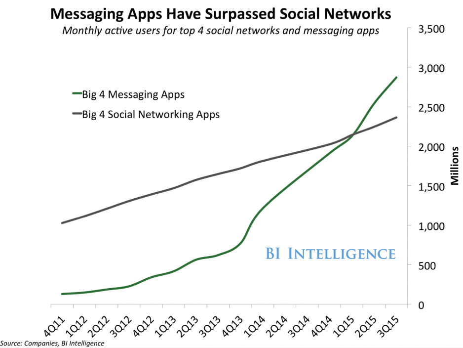 rise of messaging apps - and chatbots